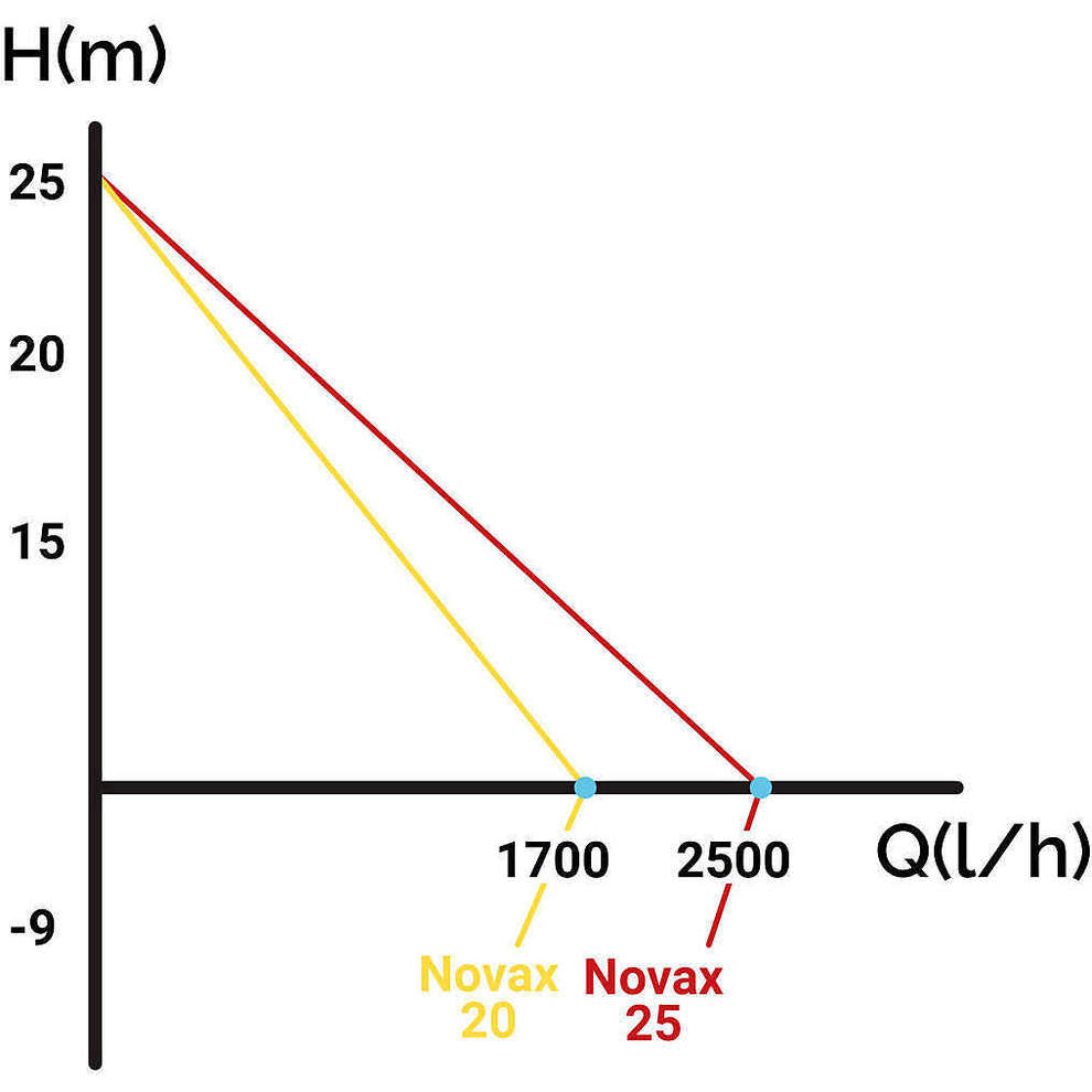 Elettropompa Novax da 20 M