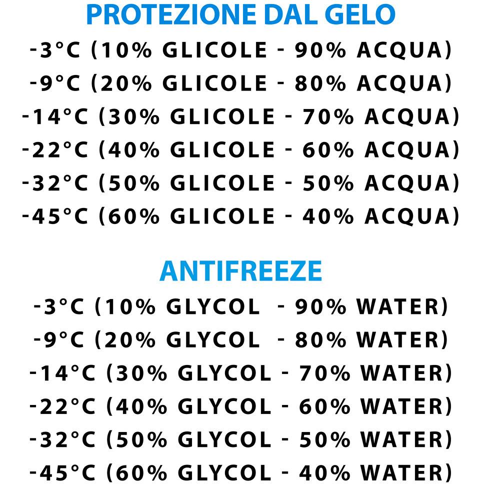 food safe glycol (10Kg)